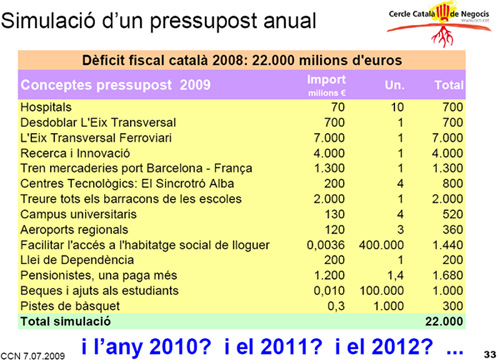 Simulaci d'un pressupost anual