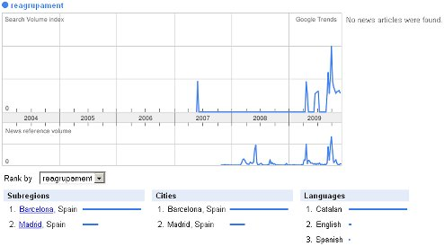 Reagrupament a Google Trends 10 Des 2009